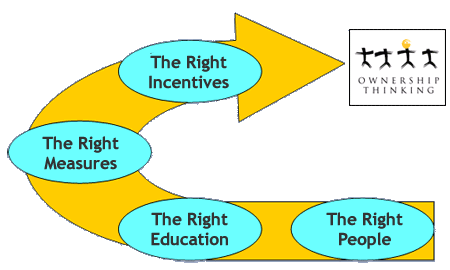 Employee Incentive Program - the process